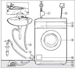 Установка стиральной машины. Омские сантехники.