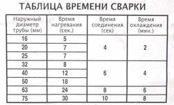 Сварка полипропиленовых труб в Омске